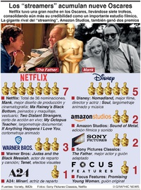 """CINE: Premios Oscar para """"streamers"""" infographic"""