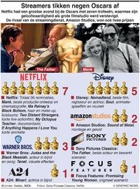 FILM: Oscars voor streamingdiensten infographic