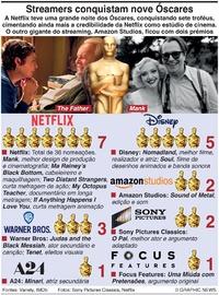 CINEMA: Streamers conquistam Óscares infographic