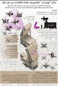تكنولوجيا: سلاح ليونيداس الميكروويف المضاد للطائرات من دون طيار infographic