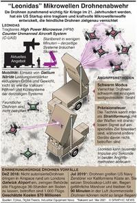 """TECH: """"Leonidas"""" Mikrowellen Drohnenabwehrwaffe infographic"""