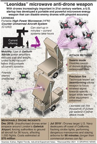 "TECH: ""Leonidas"" microwave anti-drone weapon infographic"