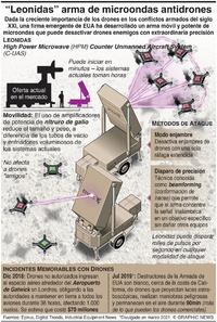 """TECNOLOGÍA: """"Leonidas"""", arma de microondas antidrones infographic"""