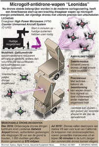 "TECH: Microgolf-antidrone-wapen ""Leonidas"" infographic"