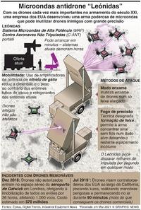 "TECNOLOGIA: Microondas antidrone ""Leónidas"" infographic"