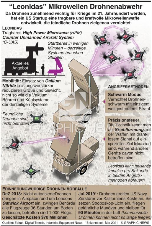 """""""Leonidas"""" Mikrowellen Drohnenabwehrwaffe infographic"""