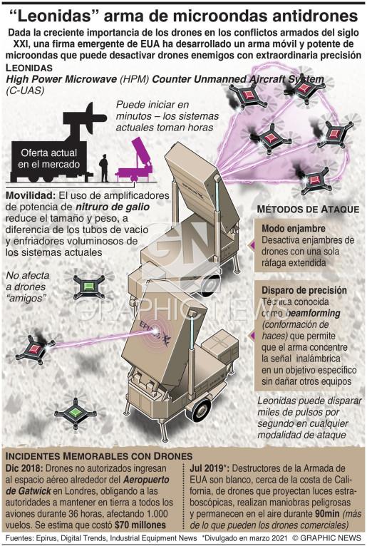 """Leonidas"", arma de microondas antidrones infographic"