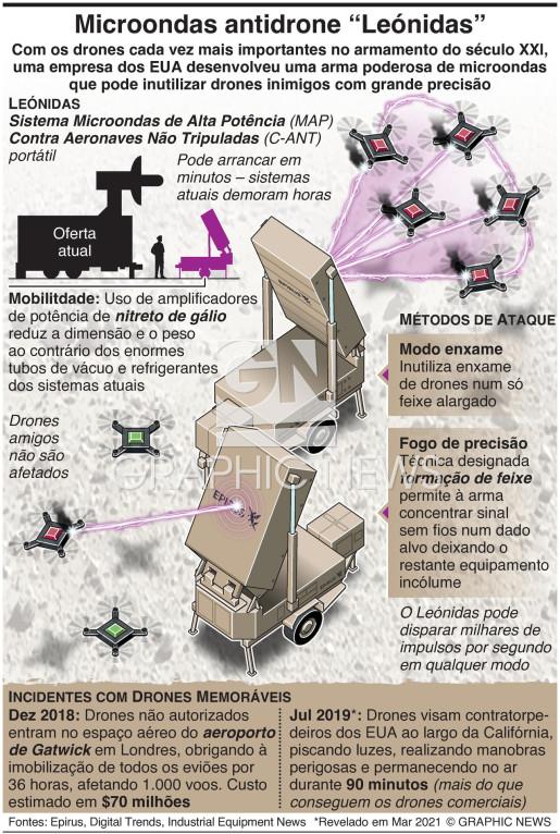 "Microondas antidrone ""Leónidas"" infographic"