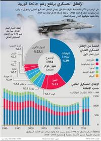 عسكري: الإنفاق العسكري يرتفع رغم جائحة كورونا infographic