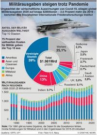 MILITÄR: Globale Verteidigungsausgaben für 2020 infographic