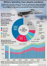 MILITARY: Global defence spending in 2020 infographic