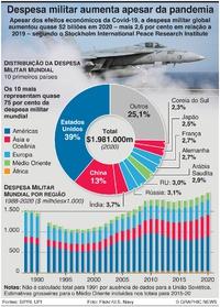 DEFESA: Despesa militar global em 2020 infographic