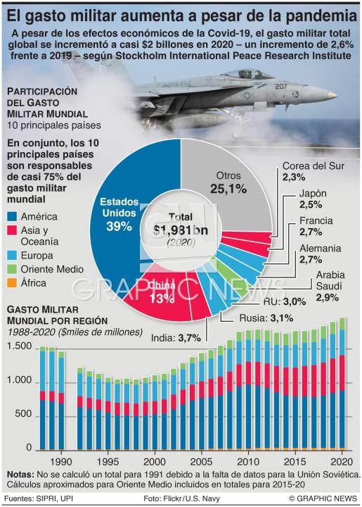 Gasto global de defensa en 2020 infographic