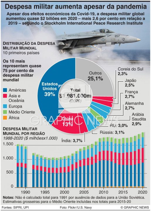 Despesa militar global em 2020 infographic