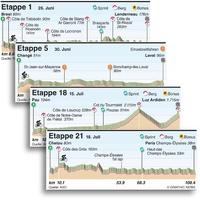 RADRENNEN: Tour de France 2021 Etappenprofile infographic