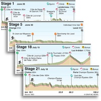 CYCLING: Tour de France 2021 stage profiles infographic