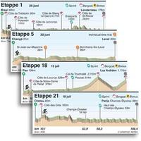 WIELRENNEN: Tour de France 2021 etappeprofielen infographic