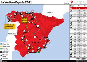 CYCLING: La Vuelta a España 2021 interactive (1) infographic