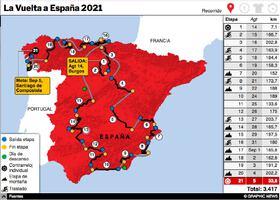 CICLISMO: La Vuelta a España 2021 Interactivo (1) infographic
