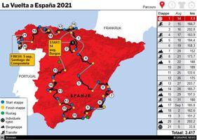 WIELRENNEN: La Vuelta a España 2021 interactive (1) infographic