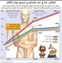 أعمال: انخفاض حاد في عدد المشاهدين لبرامج جوائز الأفلام  infographic