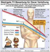 WIRTSCHAFT: Oscars TV Zuschauerzahlen massiv gesunken plummet infographic