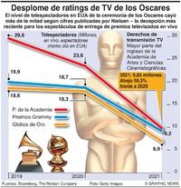NEGOCIOS: Se desploman los ratings de TV de los Oscares infographic