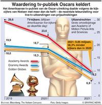 BUSINESS: Waardering tv-publiek Oscars keldert infographic