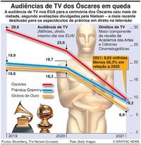 NEGÓCIOS: Audiências de TV dos Óscares em queda infographic