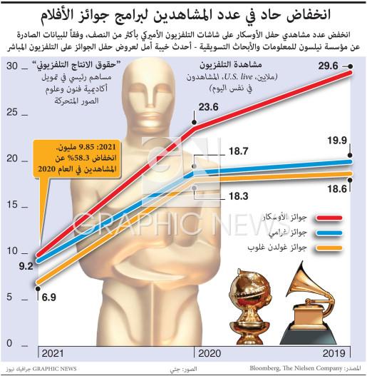 انخفاض حاد في عدد المشاهدين لبرامج جوائز الأفلام  infographic