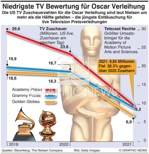 Oscars TV Zuschauerzahlen massiv gesunken plummet infographic