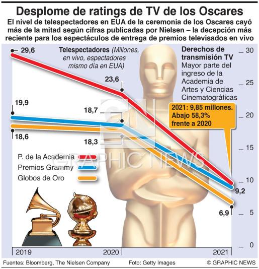 Se desploman los ratings de TV de los Oscares infographic