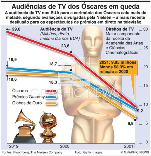 Audiências de TV dos Óscares em queda infographic