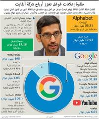 أعمال: طفرة إعلانات غوغل تعزز أرباح شركة ألفابت infographic