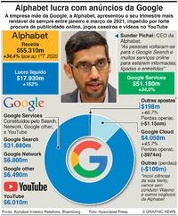 NEGÓCIOS: Resultados da Alphabet no 1ºT de 2021 infographic