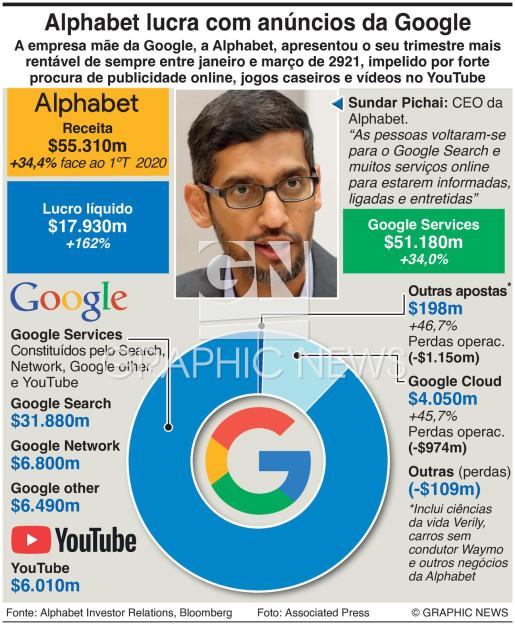 Resultados da Alphabet no 1ºT de 2021 infographic