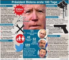 POLITIK: Biden's erste 100 Tage als Präsident UPDATE DUE APR 29 infographic