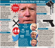 POLITICS: Biden's first 100 days as president (1) infographic