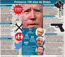 POLÍTICA: Primeros 100 días de Biden en la presidencia (1) infographic