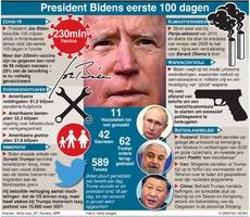 POLITIEK: Bidens eerste 100 dagen als president (1) infographic