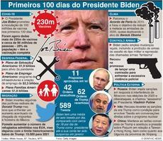 POLÍTICA: Primeiros 100 dias de Biden como Presidente (1) infographic