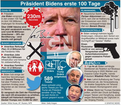 Biden's erste 100 Tage als Präsident UPDATE DUE APR 29 infographic