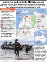 MILITÄR: Ausbau der Stützpunkte in Australien infographic