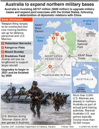 MILITARY: Australia base upgrades infographic