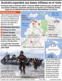 EJÉRCITOS: Modernización de bases en Australia infographic