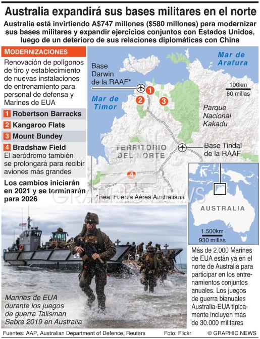 Modernización de bases en Australia infographic