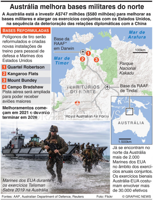 Austrália melhora bases militares infographic
