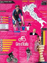 CICLISMO: Cartel del Giro d'Italia 2021 (1) infographic