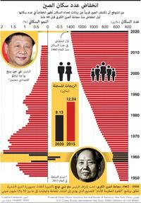 آسيا: انخفاض عدد سكان الصين (1) infographic