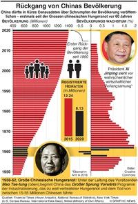 ASIEN: Rückgang bei Chinas Bevölkerung  infographic